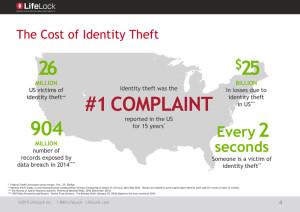 Identity Theft 2014